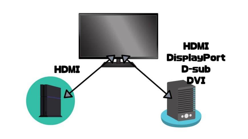 パソコンとPS4ゲーミングモニターを兼用でつなぐ場合はPS4に接続したHDMI以外で接続する