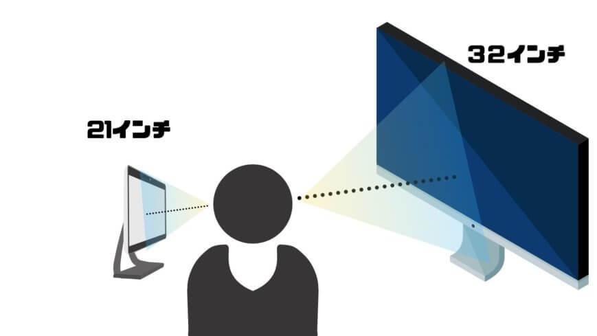 PS4モニターの大きさによって見やすい距離がある