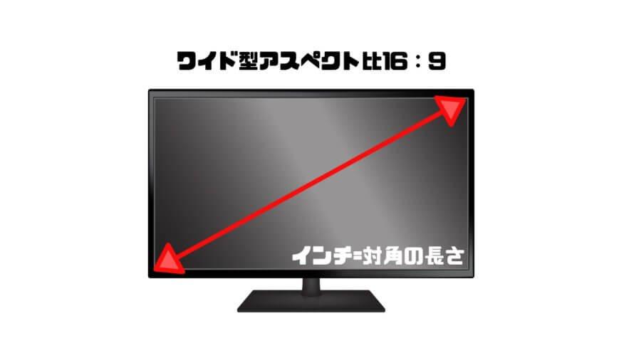 PS4モニターのインチとは画面の対角の長さ