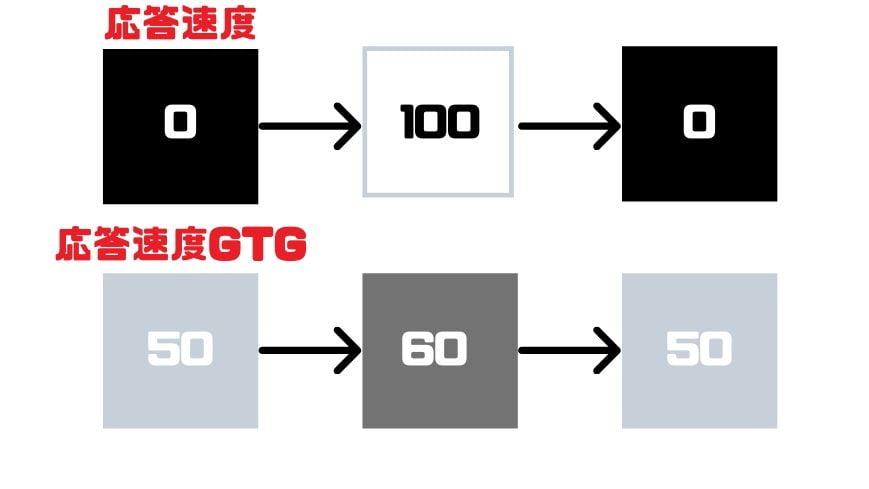 応答速度とGTGの違い