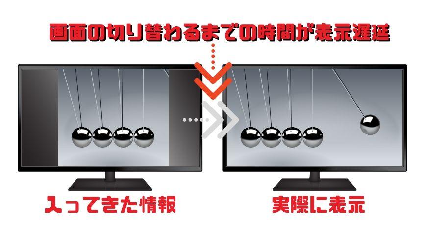 液晶ディスプレイが電圧の変化によって色が違う色に変わるまでの時間
