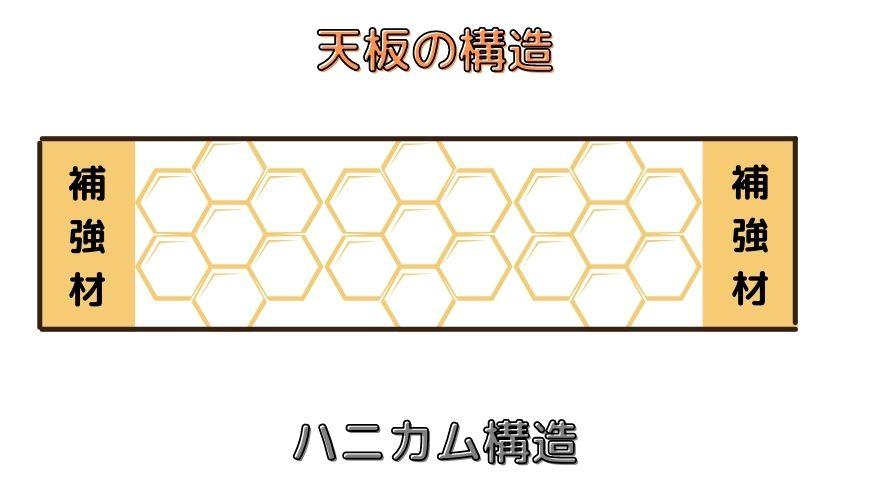 天板の構造